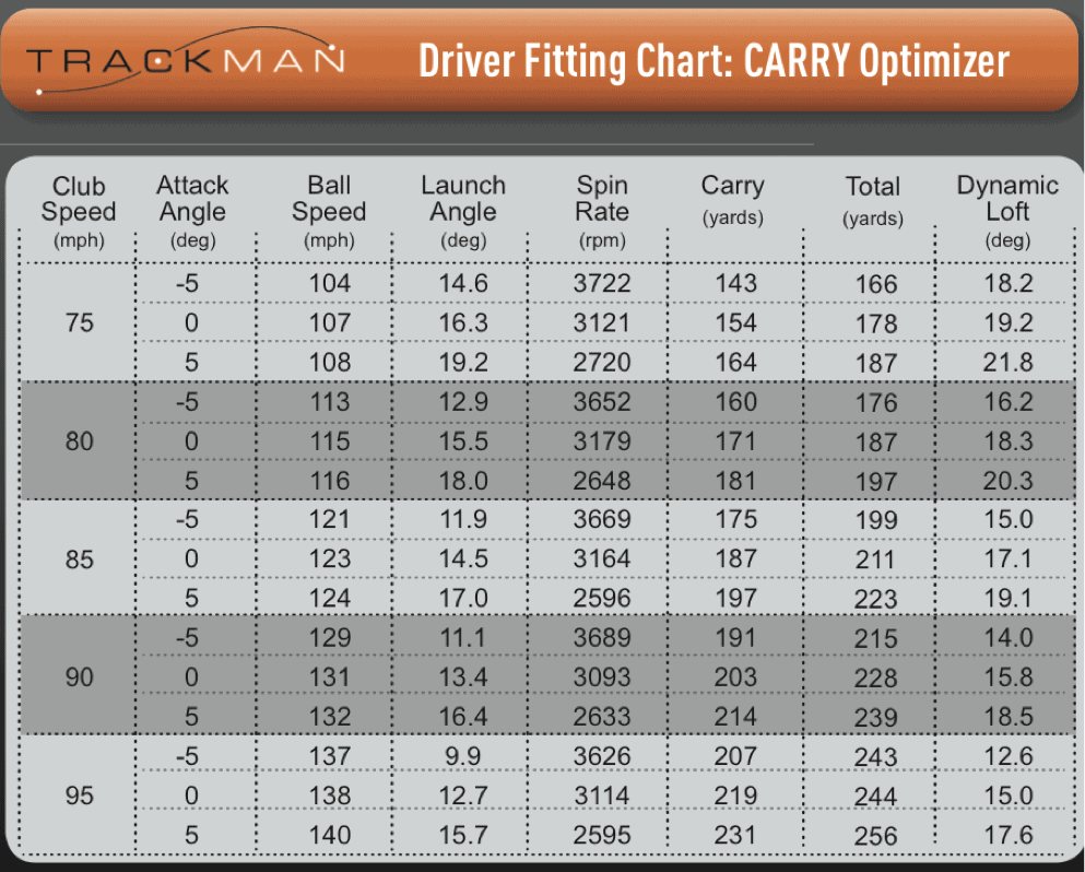 Trackman Driver Fitting Chart